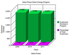 Idaho Power Green Enrollment