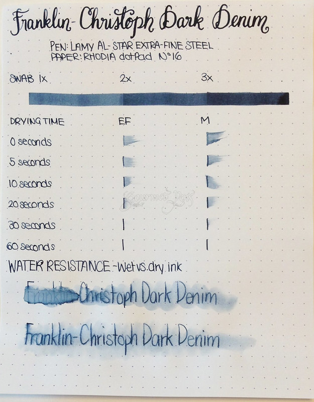 Franklin-Christoph Dark Denim Review