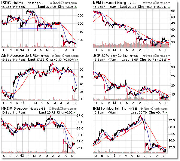 Six Stocks Most Underextended from falling 200 day simple moving average downtrend