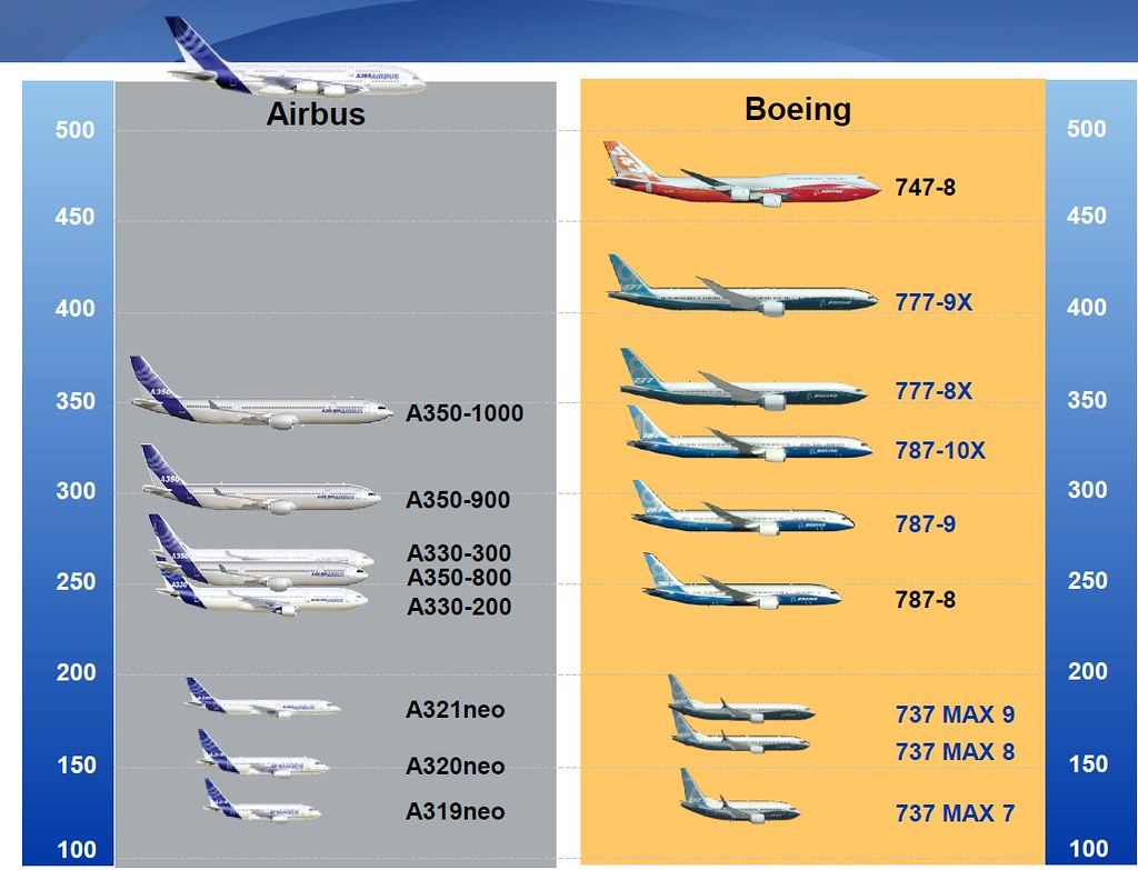 International Marketing (Airbus and Boeing) - Essay Example