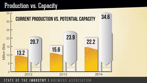 U.S. Craft Brewery Production vs. Capacity 2014