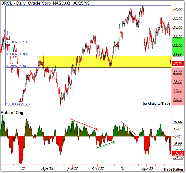 ORCL Oracle Daily Chart Technical Analysis Key Support Level