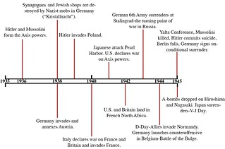 World History timeline-ww2