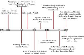World History timeline-ww2