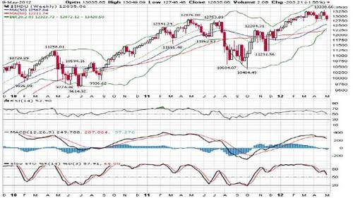DowJones10-05-2012a