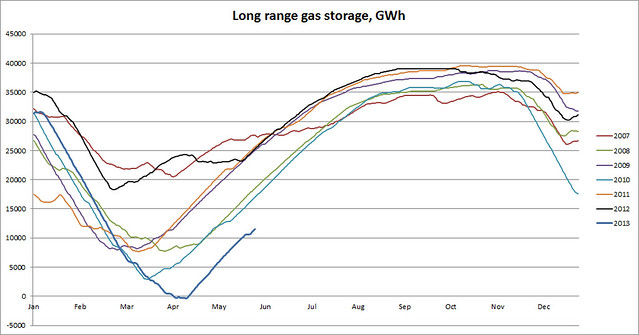 UK long range gas storage level 29 May 2013
