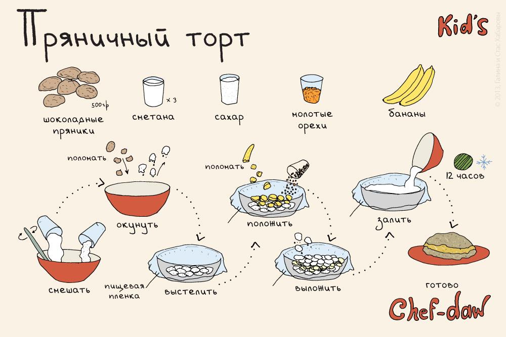 chef_daw_pryanichni_tort