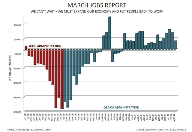 March Jobs Report Chart