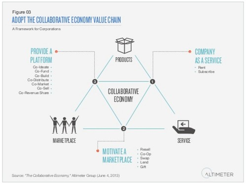 The Collaborative Economy