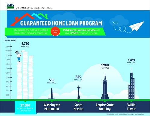 Guaranteed Home Loan Program infographic