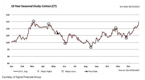 Seasonal cotton price chart