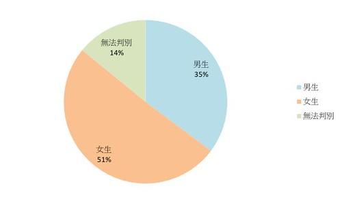 濁水溪口海埔地認股人男女比例。製表:台灣環境資訊協會。