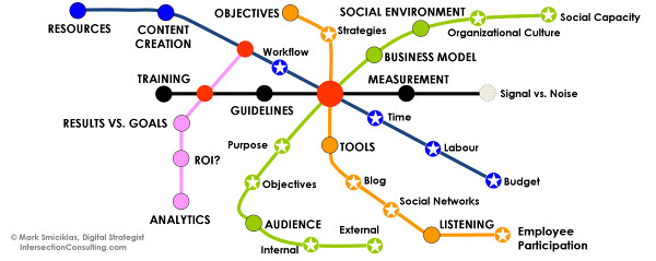 socia media strategy road map (ENG)