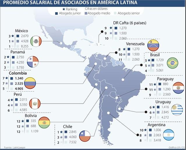 Ser abogado de un bufete es mejor negocio en Chile, Panamá y México La República - Google Chrome