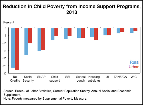 Reduction in Child Poverty from Income Support Programs, 2013 chart