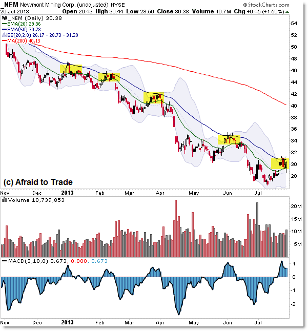 Newmont Mining NMA Retracemnt Flag Bear Downtrend Trend