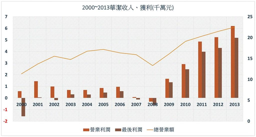 2000~2013年華潔營利與稅後淨利示意圖。(圖:華潔工會提供)