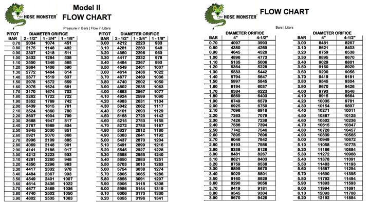 Pitot Gauge Water Flow Charts Wwwpicsbudcom