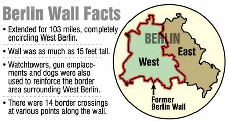 Berlin War