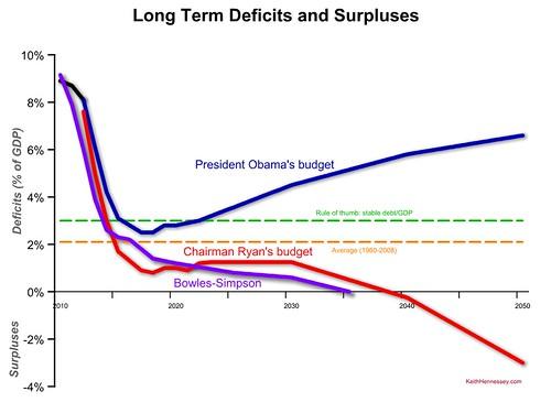 long-term-deficit-comparison-obama-ryan-bs