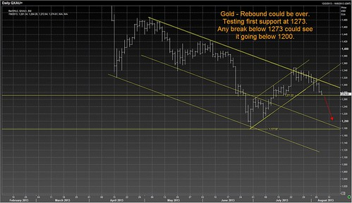 gold 7 aug
