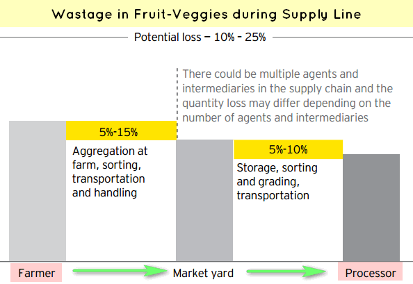 wastage in Food supply line