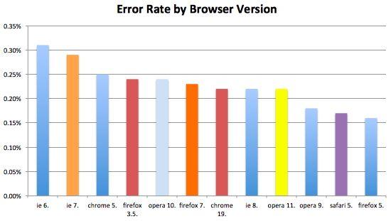 Самый безопасный браузер