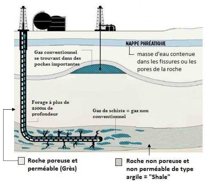 Les hydrocarbures conventionnels et non conventionnels