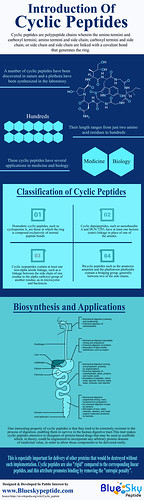Introduction of Cyclic peptide