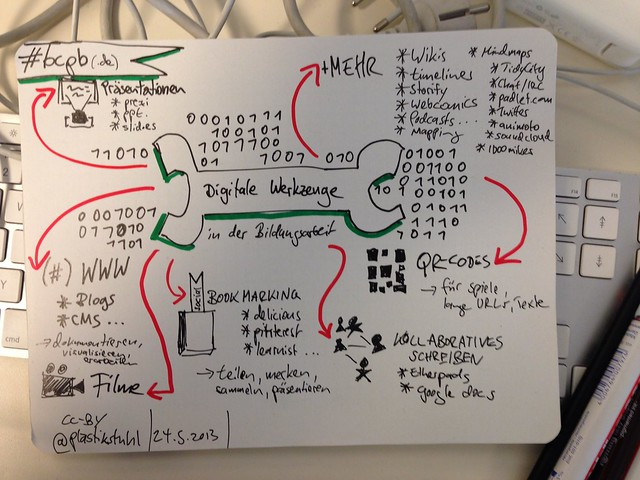 """#Sketchnotes zur Session """"Digitale Tools in der Bildungsarbeit"""" von @birtef beim #bcpb"""
