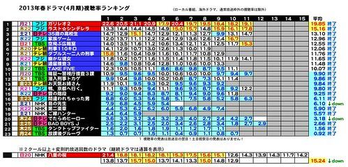 2013年春ドラマ(4月期)視聴率ランキング2013-4-6-25.jpeg