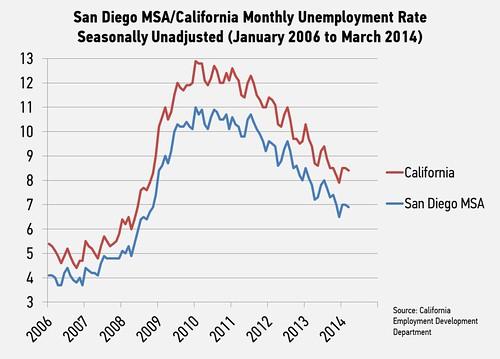 2014_03_Unemployment