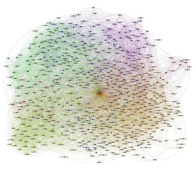 My Instagram network, visualised