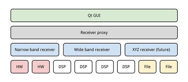 Gqrx hierarchy diagram