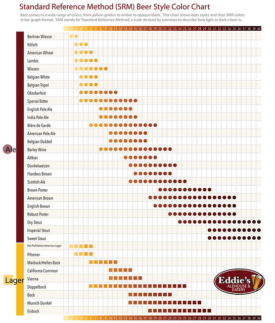 eddie-s-alehouse-beer-infographic-srm