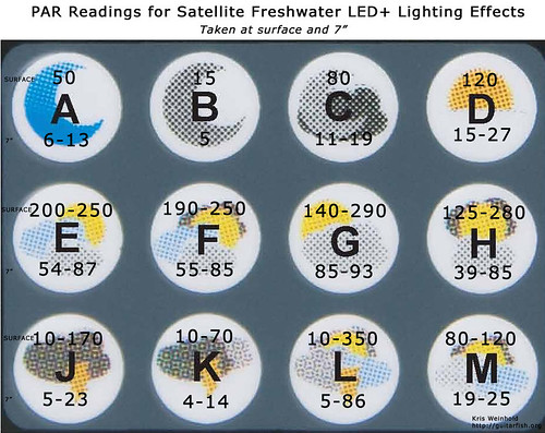 Satellite LED+ PAR Readings - Lighting-Effects
