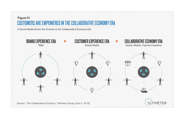 Customers Are Empowered in the Collaborative Economy Era