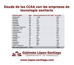 Deuda de las CCAA con las empresas de tecnología sanitaria