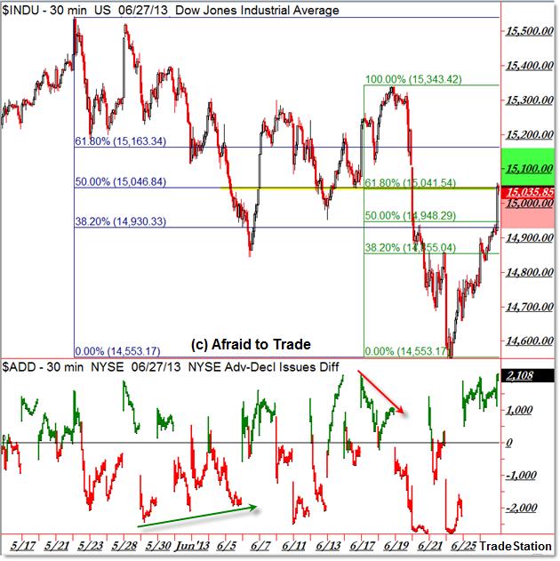 Dow Jones Industrials INDU DJIA Fibonacci Retracement Confluence and Market Internal Breadth