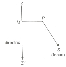 CBSE Class 11 Maths Notes Parabola