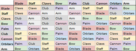 icarus weapon fusion table
