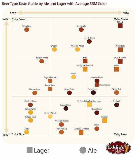 eddie-s-alehouse-beer-infographic-beer-type-taste