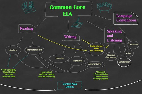 Common Core ELA Diagram