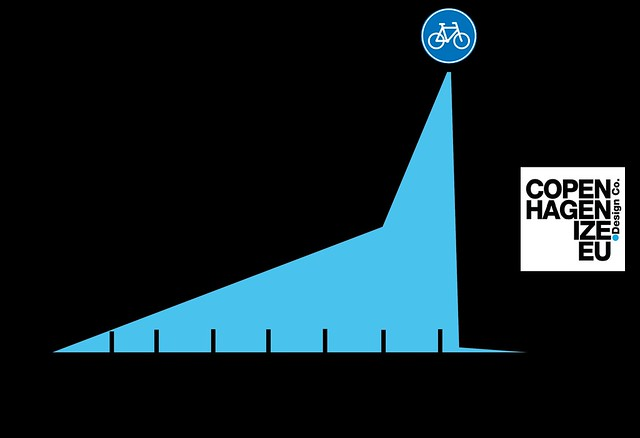 The Bike Share Whine-o-meter