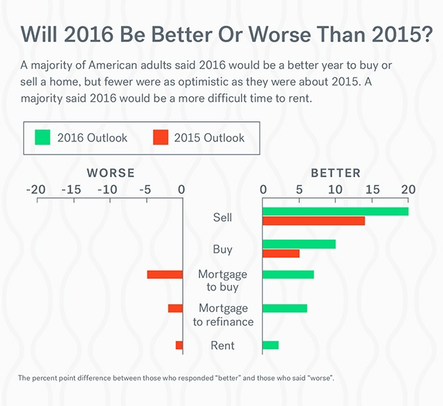 Home sale and purchase in 2016