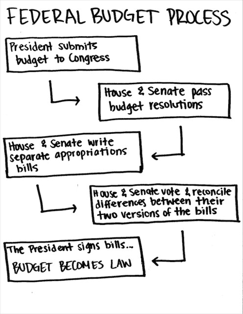 BudgetProcessCartoon