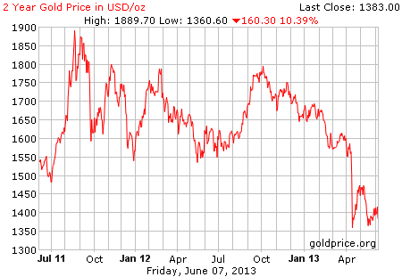 Gambar image grafik pergerakan harga emas 2 tahun terakhir per 07 Juni 2013