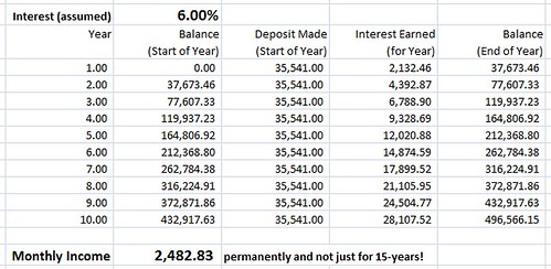 Image of a do it yourself monthly income plan at a 6 percent rate of interest