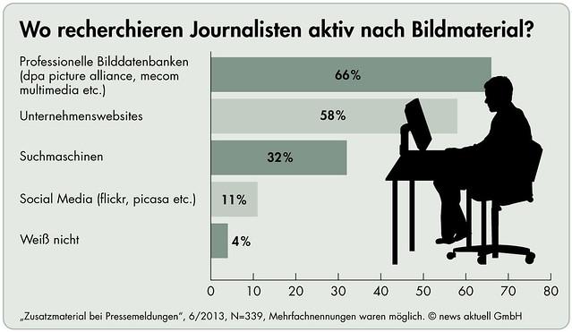 Grafik: Wo recherchieren Journalisten nach Bildmaterial