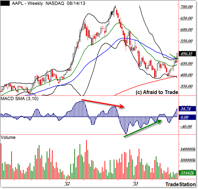 AAPL Apple Breakout Trend Reversal Weekly Chart